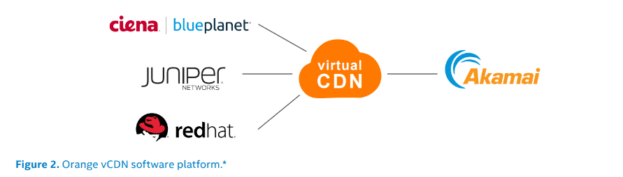 , Cloud, Orange* Builds and Tests Virtual Content Delivery Networks