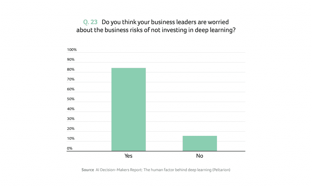 Deep learning risks of not investing