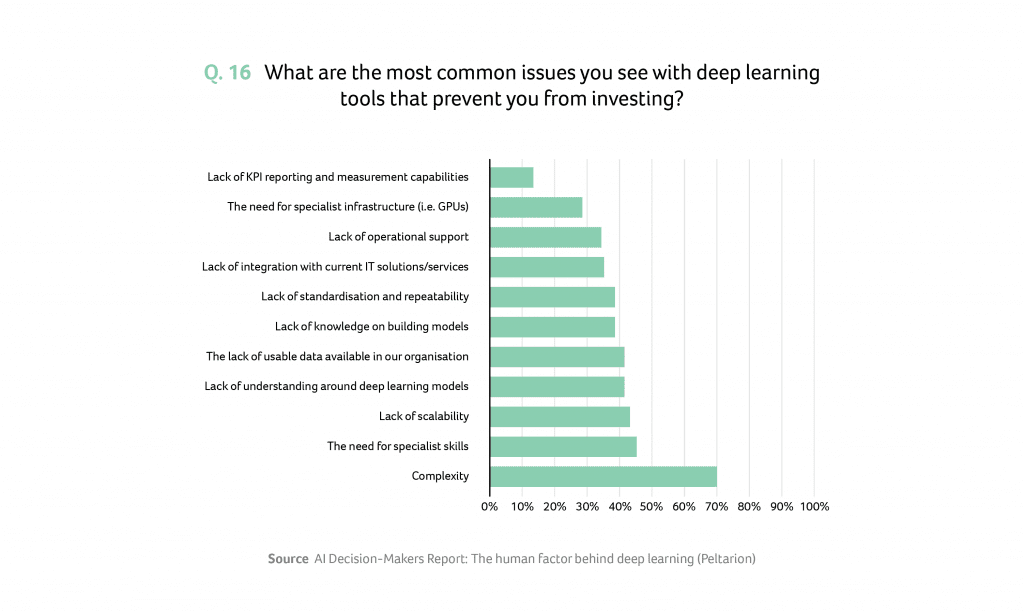 Deep learning issues to prevent investment
