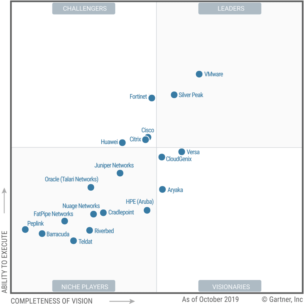 , , Gartner Report: Magic Quadrant for WAN Edge Infrastructure