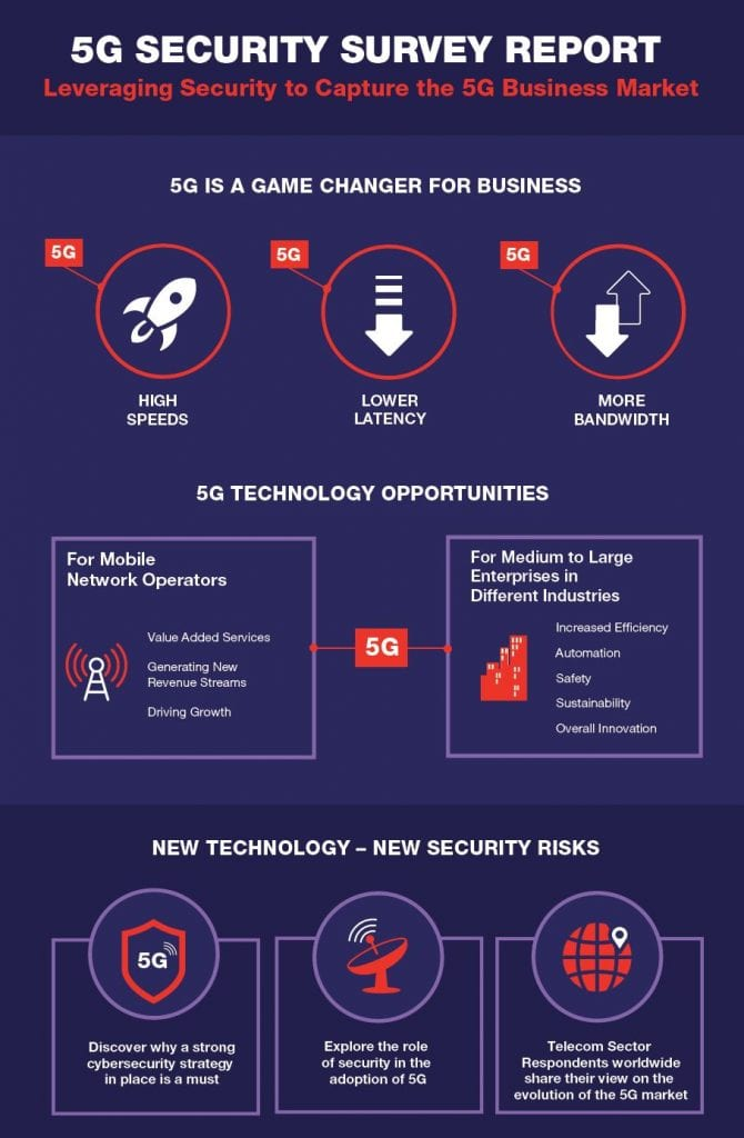 , , 5G Security Survey Infographic - Leveraging Security to Capture the 5G Business Market