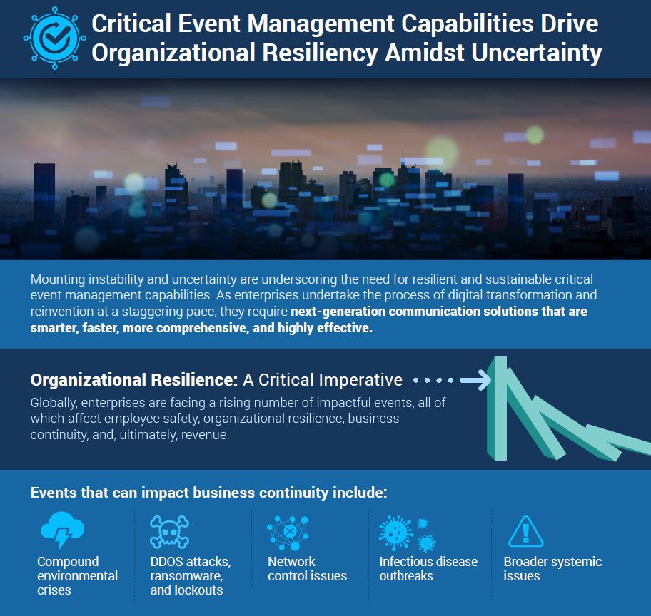 5G, , Critical Event Management Capabilities Drive Organizational Resiliency Amidst Uncertainty